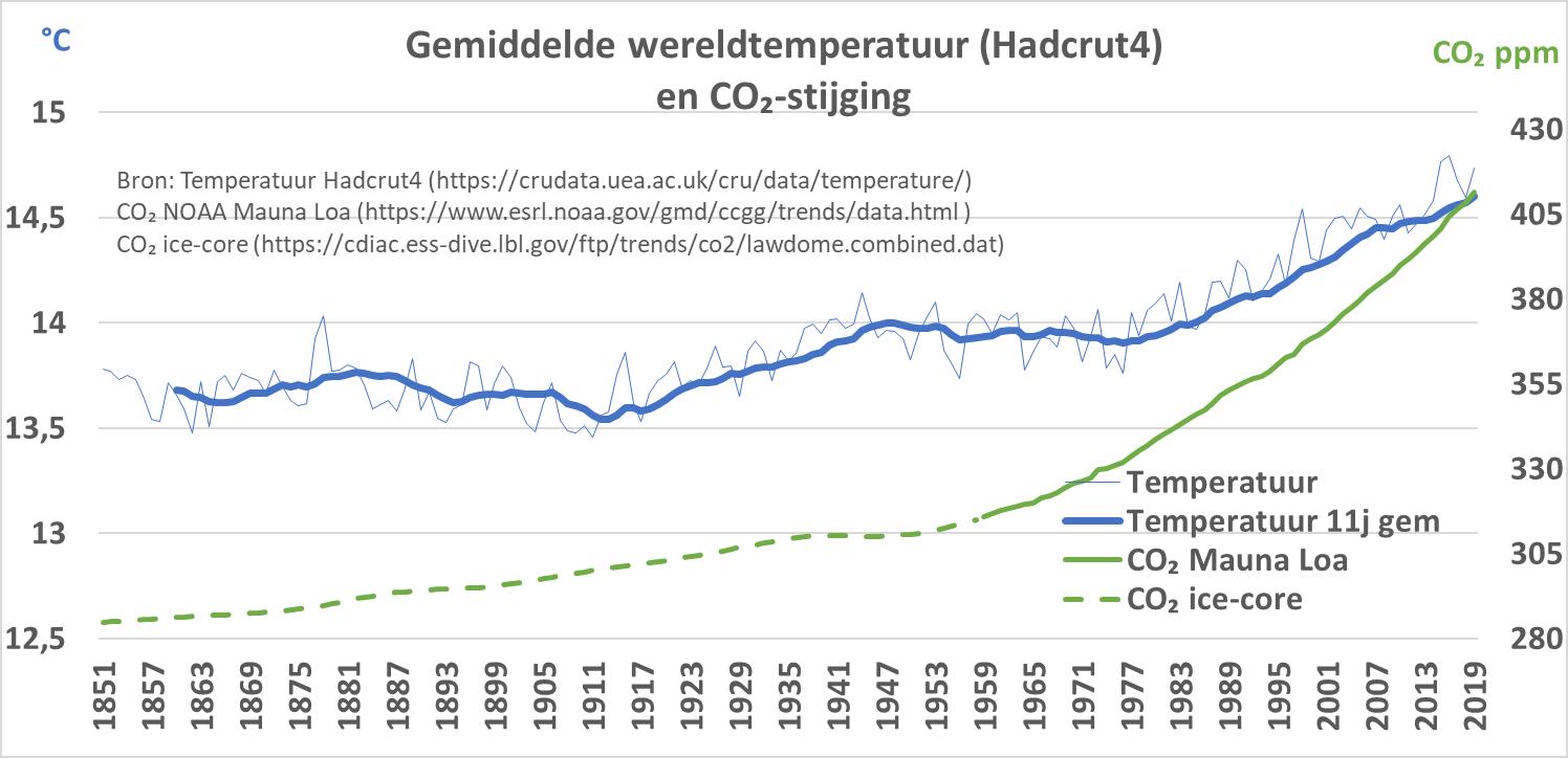 De CO₂-concentratie blijkt niet of slecht te correleren met de temperatuur op aarde.