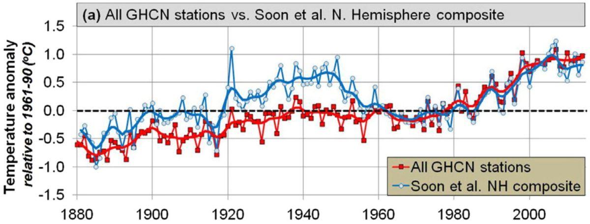 De opwarming van de aarde sinds de pre-industriële periode.